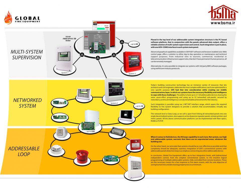 راهنمای نصب سیستم اعلام حریق