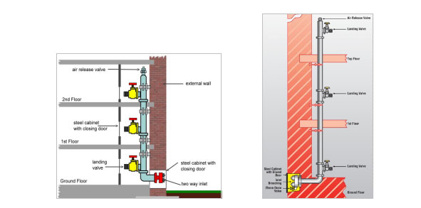 انواع شبکه آب آتش نشانی