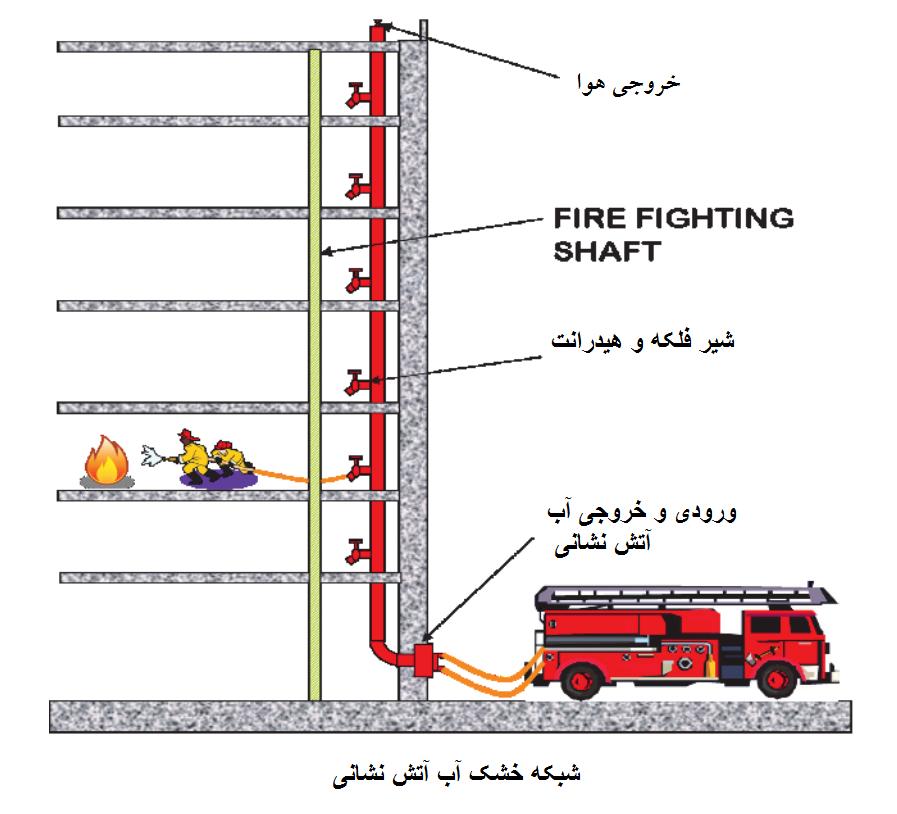 شبکه خشک آب آتش نشانی